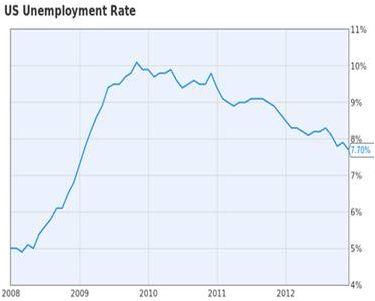 USUnemployment (Diverinvest Junio)