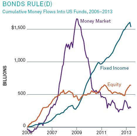 Bonds (Carta Levy noviembre)