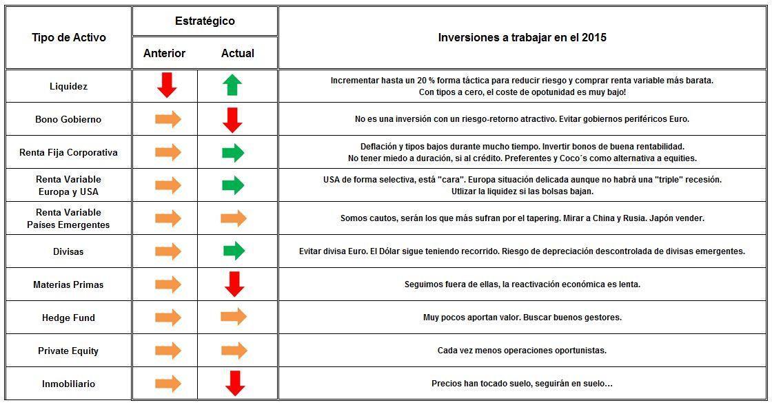 Cuadro Previsiones 2015 carta Diverinvest