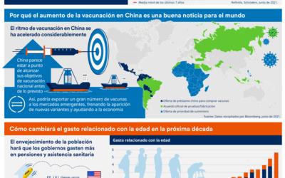 Schroders. Infografía Julio 2021